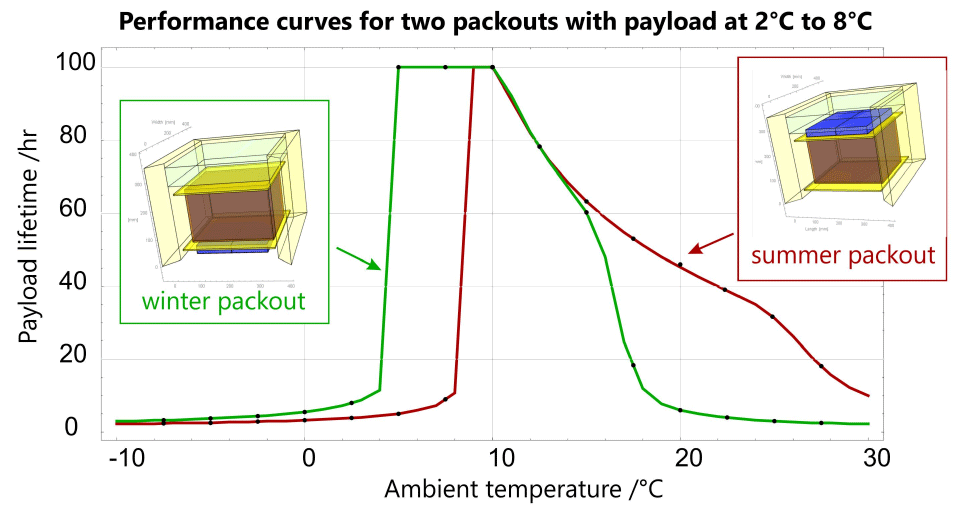 performance curve curves for two packouts with payload 2 to 8degrees 2017 02